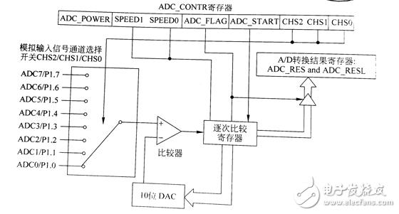 STC单片机的模数转换器实现