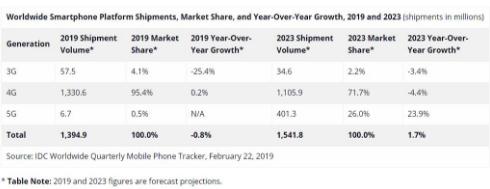 2019年智能手机出货量将达到13.95亿部5G手机将占670万部