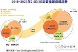 2023年整体堆叠long88.vip龙8国际市场将超过57亿美元 医疗和工业等领域的应用将是主力