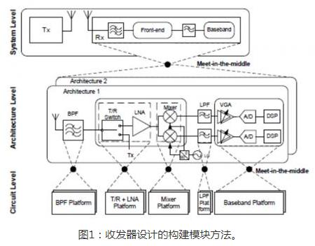 基于实现更快RF设计的构建模块策略浅析