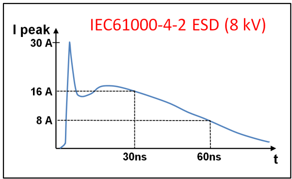 三种常用类型的RS-485端口的EMC设计方案