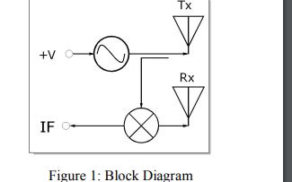 AP96K波段微型微波模块的多普勒收发器应用说明免费下载