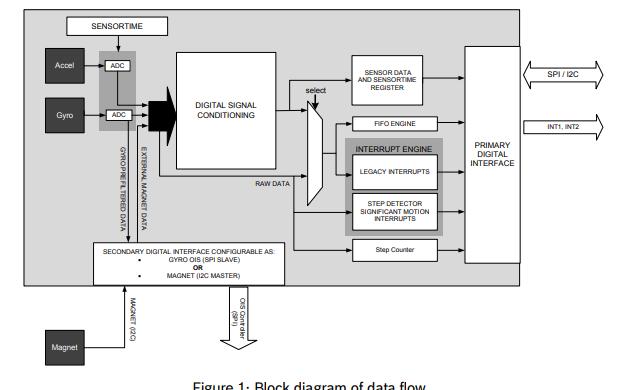 BMI160小功率惯性测量装置的详细数据手册免费下载