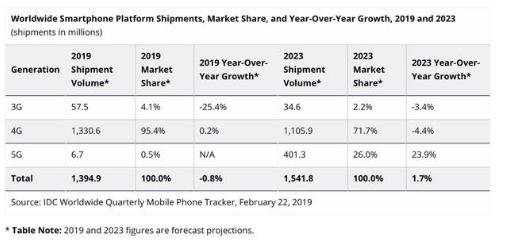 5G设备在2019年内的总体出货量将只有670万...