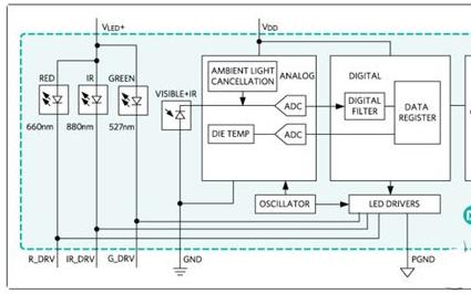 Maxim MAX30101心率传感器被应用在富...