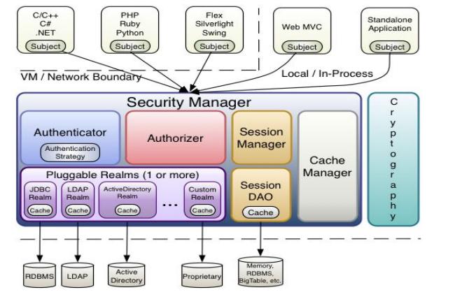 Apache Shiro框架的详细资料说明