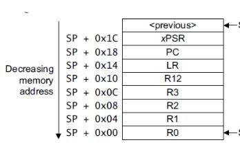 STM32芯片异常复位的原因有哪些