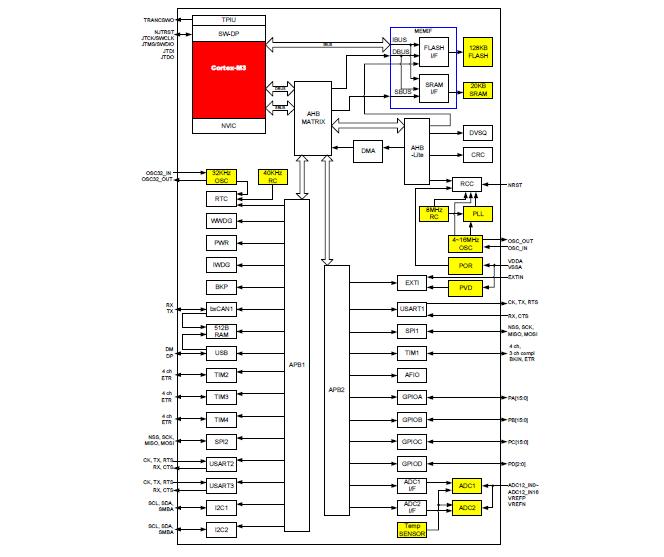 HK32F103芯片的数据手册免费下载