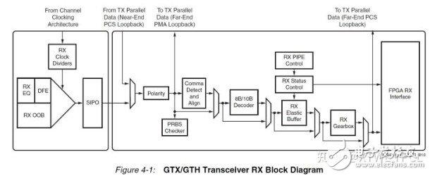 Xilinx 7系列GTX具体的调试步骤