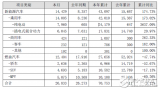 比亚迪2月销量快报发布:新能源汽车同比增长73%