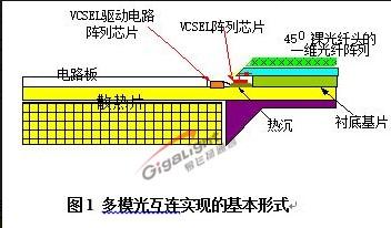 200G光模块中的两种并行方案的区别与选择