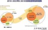 2.5D/3D封装产业规模2023年整体堆叠技术市场将超过57亿美元,年复合成长率(CAGR)为27%