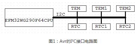 浅析I²C总线设计的关键事项