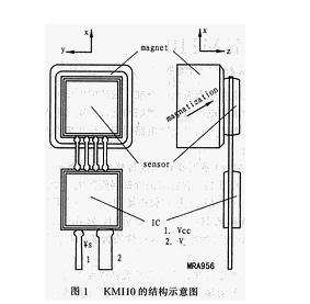 KMI10系列旋转速率传感器的特点参数及结构原理