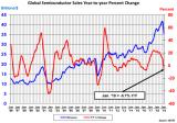 半导体销售在2019年初开始放缓,全球市场正在经历销售减速期