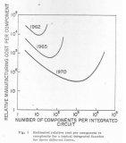 摩尔定律已经经历了辉煌的五十年,他是如何在实验室里集成了64个晶体管?
