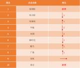 2018年度中国国产多关节工业机器人出货量排行榜top10