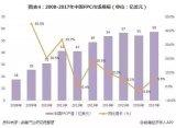 FPC市场规模呈增长态势,占PCB产量比重超20%