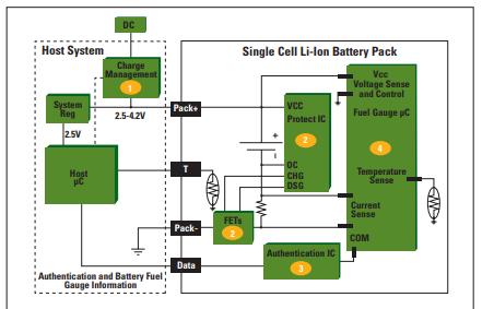 如何使用燃料计量为单电池锂离子启用新的电池管理体系结构
