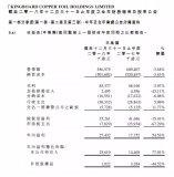 建滔铜箔报告期内收入近5.87亿港元,同比下降3.68%