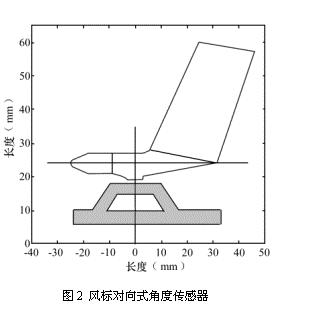 航空航天领域角度传感器风洞校准测量long88.vip龙8国际龙8国际娱乐网站