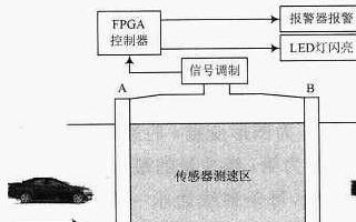 一种基于FPGA的智能营门防冲击系统设计详解