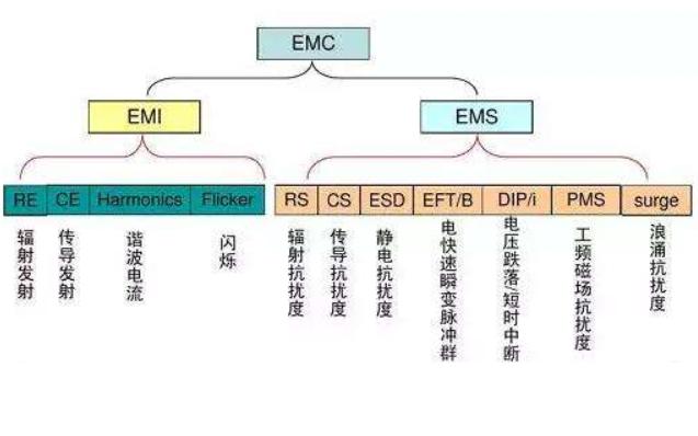 EMI和EMC设计积验秘籍的详细资料说明