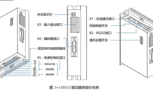 FD1X3系列伺服驱动器的使用手册详细资料免费下载