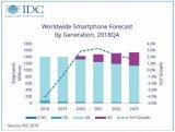 5G手机元年? IDC 权威报告称今年5G出货量...