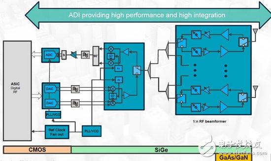 什么能解决5G通信高带宽和大功率的射频技术挑战?