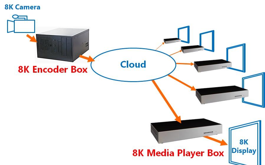 4万亿超高清视频规划,编解码市场如何借风