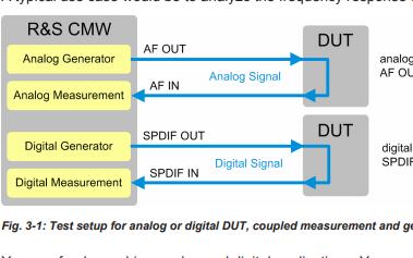 CMW-B400B和B405A音频测量的数据手册免费下载