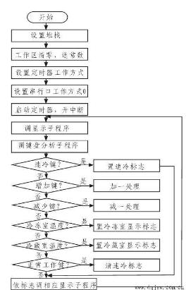 AVR单片机键盘程序设计