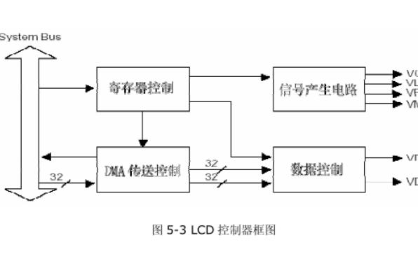 LCD显示的驱动设计资料说明