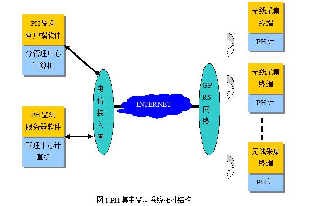 如何设计一个Ph值集中监测系统的资料说明