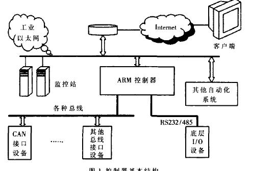 如何使用ARM进行嵌入式远程监控系统的设计