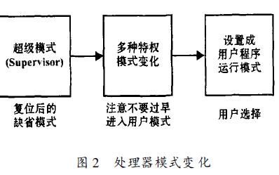 如何使用ARM进行嵌入式系统设计详细方法研究