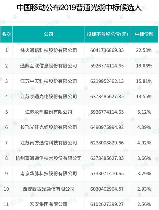 中国移动正式公布2019年普通光缆集采中标候选人