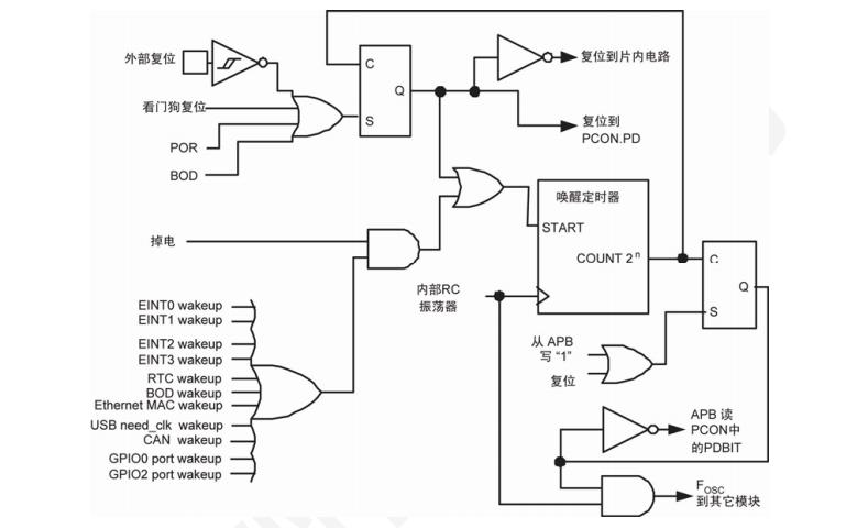 LPC1700系列Cortex-M3微控制器的中文数据手册免费下载