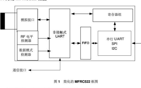 MFRC522非接触式读卡器IC的数据手册免费下载