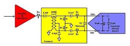 浅析宽带RF设计中需要包含的因素