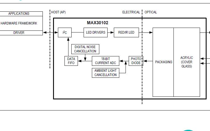 MAX30102芯片数据手册和测试程序资料完整版免费下载