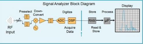 浅析复杂RF环境中的射频干扰解决方案设计