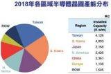 半导体一周要闻:2018年中国集成电路产业销售额6531.4亿元