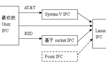 FL2440 Linux实验指导手册的详细资料说明