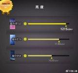 屏幕评测机构DisplayMate公开了Galaxy S10系列的屏幕画质评价结果
