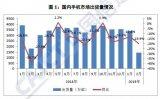 中国信通院发布2019年2月国内手机市场运营分析报告