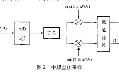 DBF技术在雷达接收系统中的应用详细资料说明
