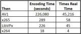 AV1的编码时间是x265和LibVPx的3倍左右