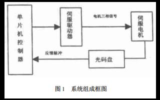 如何使用单片机对实现伺服电机控制的方法说明